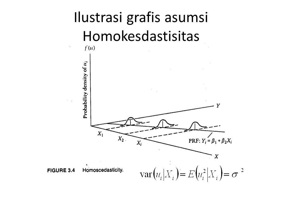 Heteroskedastisitas Penyimpangan asumsi ketika ragam galat tidak konstan Ragam galat populasi di setiap X i tidak sama Terkadang naik seiring dengan n