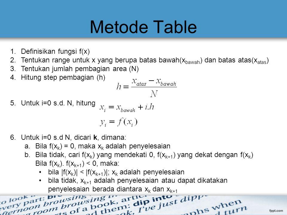 Metode Table 1.Definisikan fungsi f(x) 2.Tentukan range untuk x yang berupa batas bawah(x bawah ) dan batas atas(x atas ) 3.Tentukan jumlah pembagian