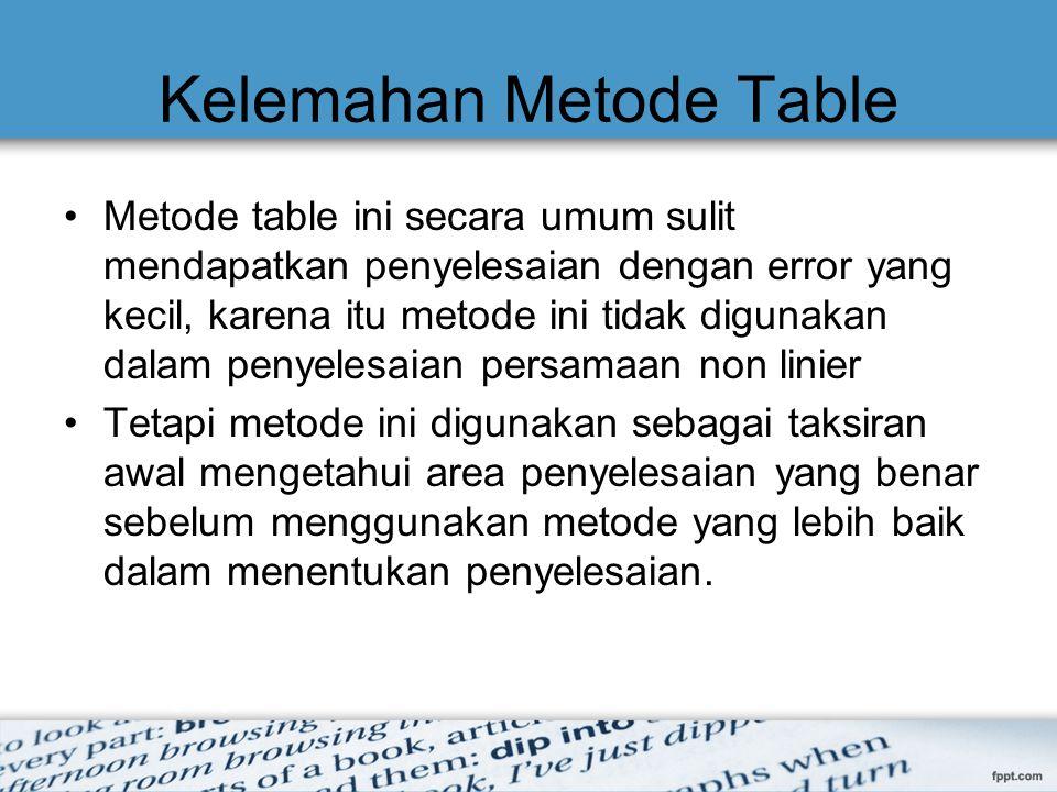 Kelemahan Metode Table Metode table ini secara umum sulit mendapatkan penyelesaian dengan error yang kecil, karena itu metode ini tidak digunakan dala