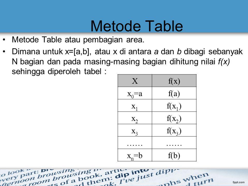 Metode Table 1.Definisikan fungsi f(x) 2.Tentukan range untuk x yang berupa batas bawah(x bawah ) dan batas atas(x atas ) 3.Tentukan jumlah pembagian area (N) 4.Hitung step pembagian (h) 5.Untuk i=0 s.d.
