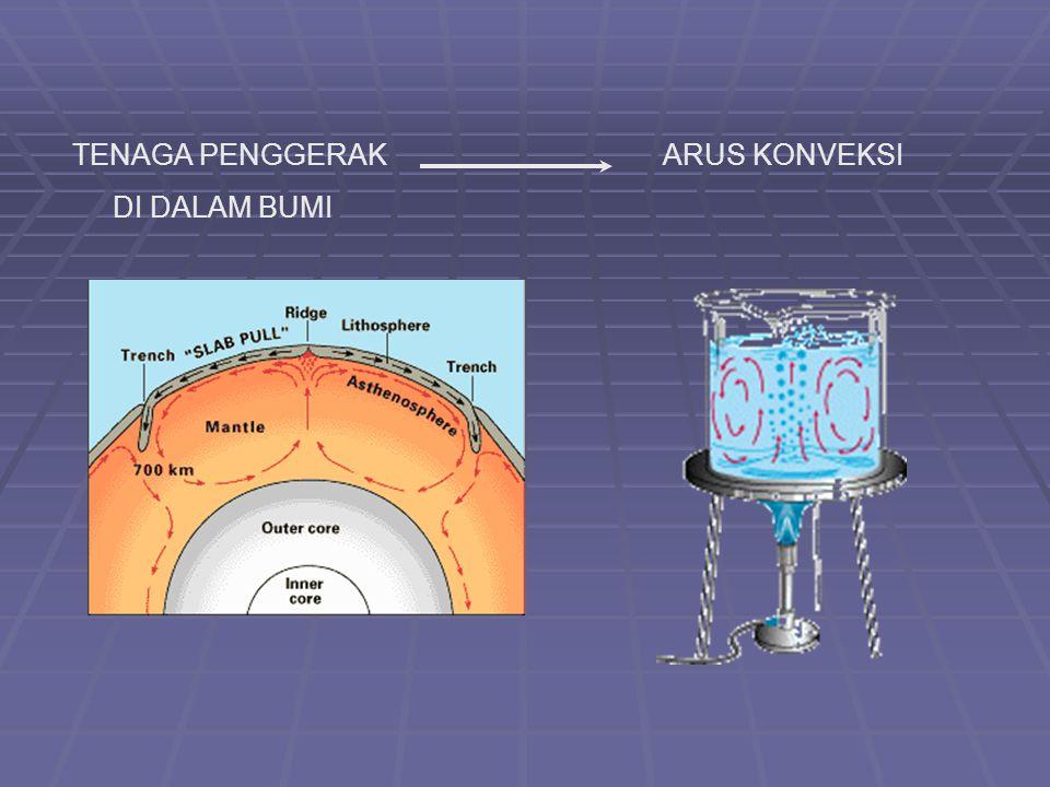 Adanya pergerakan Interaksi Antar Lempeng Jenis pertemuan antar lempeng: Batas pertemuan (convergence) seperti subduksi, obduksi, dan tumbukan Batas pemisahan atau tarikan ( divergence) Batas pergeseran (transform)