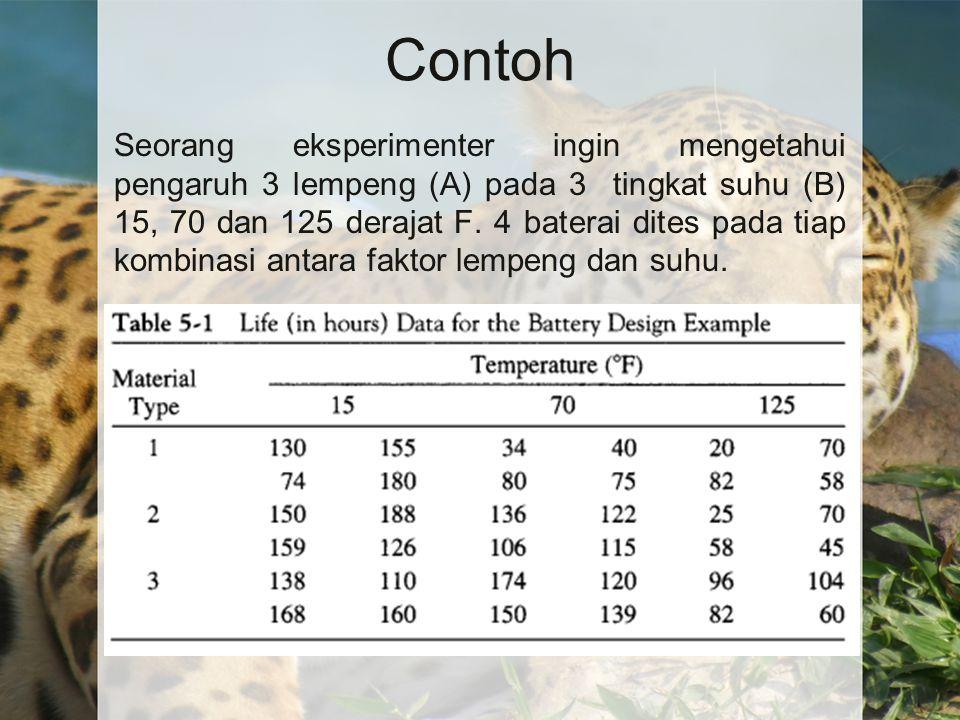 Contoh Seorang eksperimenter ingin mengetahui pengaruh 3 lempeng (A) pada 3 tingkat suhu (B) 15, 70 dan 125 derajat F. 4 baterai dites pada tiap kombi