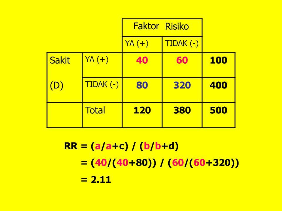 FaktorRisiko YA (+)TIDAK (-) Sakit YA (+) 4060100 (D) TIDAK (-) 80320400 Total120380500 RR = (a/a+c) / (b/b+d) = (40/(40+80)) / (60/(60+320)) = 2.11