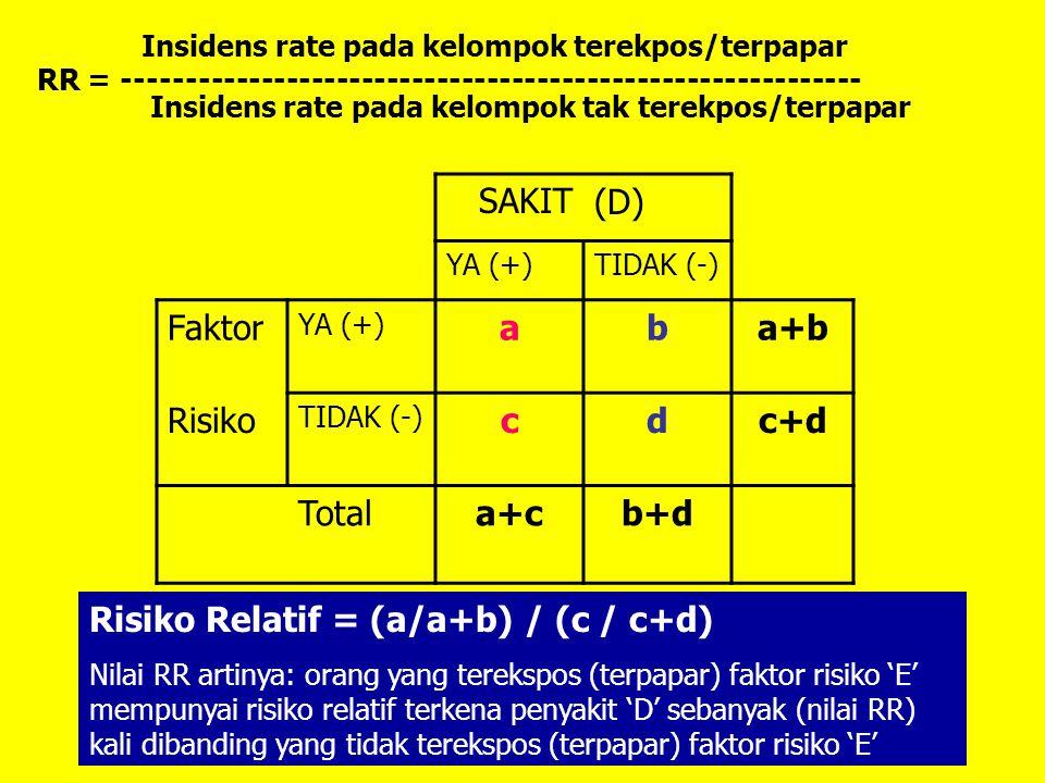 Insidens rate pada kelompok terekpos/terpapar RR = ----------------------------------------------------------- Insidens rate pada kelompok tak terekpos/terpapar SAKIT(D) YA (+)TIDAK (-) Faktor YA (+) aba+b Risiko TIDAK (-) cdc+d Totala+cb+d Risiko Relatif = (a/a+b) / (c / c+d) Nilai RR artinya: orang yang terekspos (terpapar) faktor risiko 'E' mempunyai risiko relatif terkena penyakit 'D' sebanyak (nilai RR) kali dibanding yang tidak terekspos (terpapar) faktor risiko 'E'