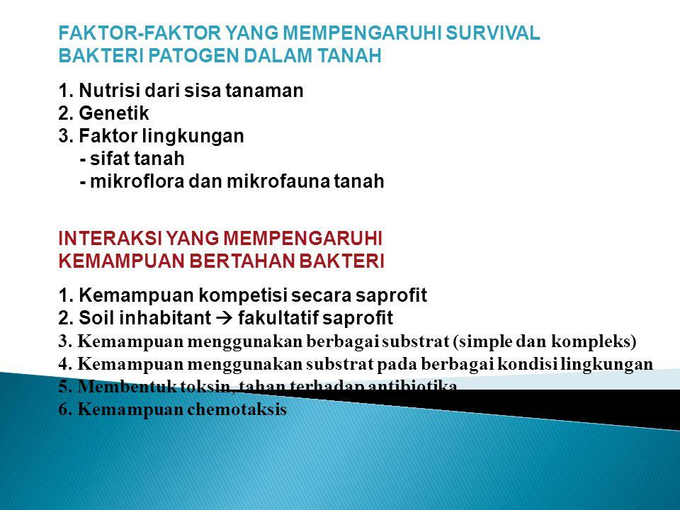FAKTOR-FAKTOR YANG MEMPENGARUHI SURVIVAL BAKTERI PATOGEN DALAM TANAH 1. Nutrisi dari sisa tanaman 2. Genetik 3. Faktor lingkungan - sifat tanah - mikr