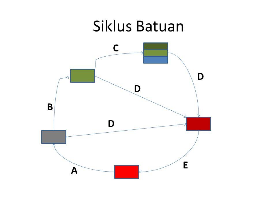 Siklus Batuan A D D E B C D