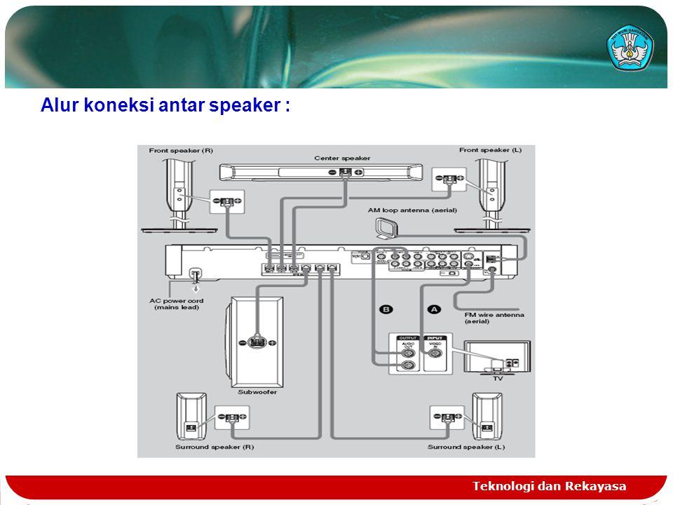 Teknologi dan Rekayasa Alur koneksi antar speaker :