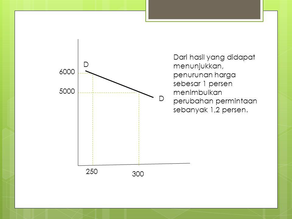 6000 5000 250 300 D D Dari hasil yang didapat menunjukkan, penurunan harga sebesar 1 persen menimbulkan perubahan permintaan sebanyak 1,2 persen.