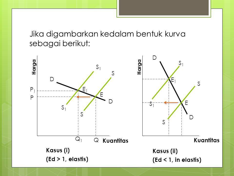 Jika digambarkan kedalam bentuk kurva sebagai berikut: Kuantitas Kasus (i) (Ed > 1, elastis) Harga D D S1S1 S1S1 S S Kuantitas Kasus (ii) (Ed < 1, in