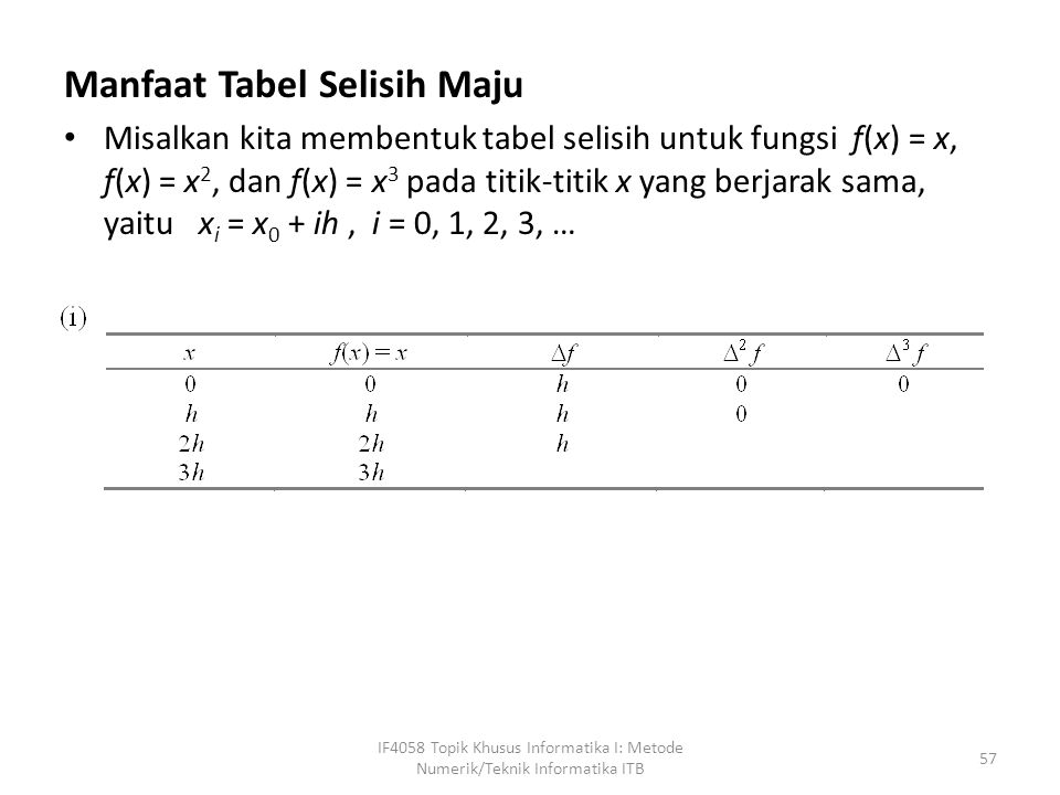 Manfaat Tabel Selisih Maju Misalkan kita membentuk tabel selisih untuk fungsi f(x) = x, f(x) = x 2, dan f(x) = x 3 pada titik-titik x yang berjarak sama, yaitu x i = x 0 + ih, i = 0, 1, 2, 3, … IF4058 Topik Khusus Informatika I: Metode Numerik/Teknik Informatika ITB 57