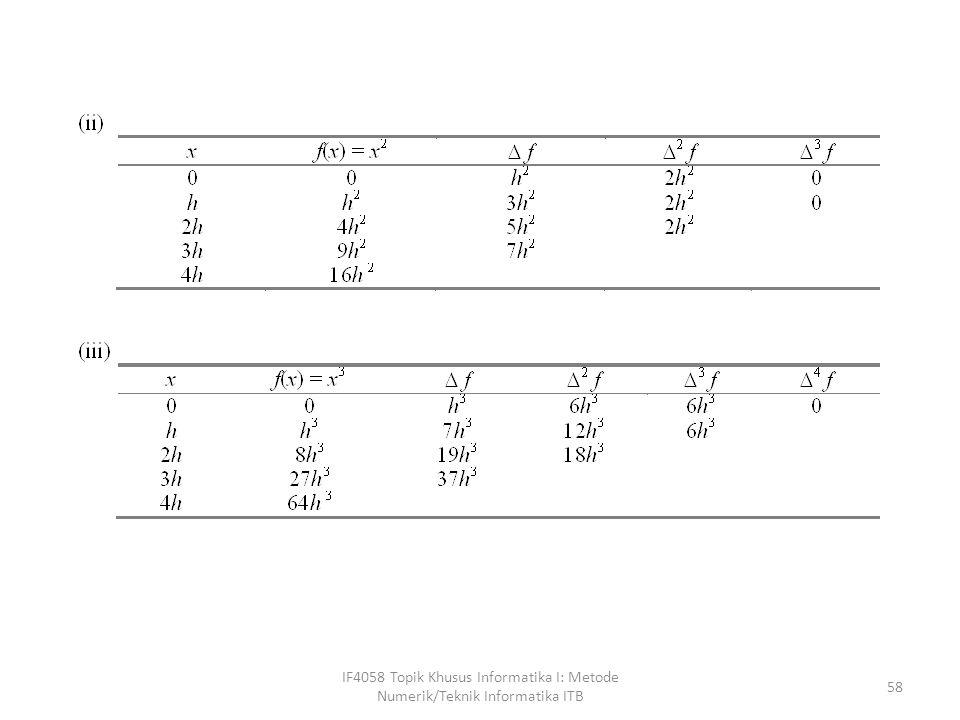 IF4058 Topik Khusus Informatika I: Metode Numerik/Teknik Informatika ITB 58