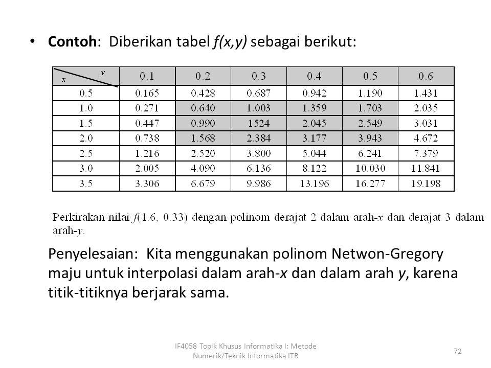 Contoh: Diberikan tabel f(x,y) sebagai berikut: Penyelesaian: Kita menggunakan polinom Netwon-Gregory maju untuk interpolasi dalam arah-x dan dalam arah y, karena titik-titiknya berjarak sama.