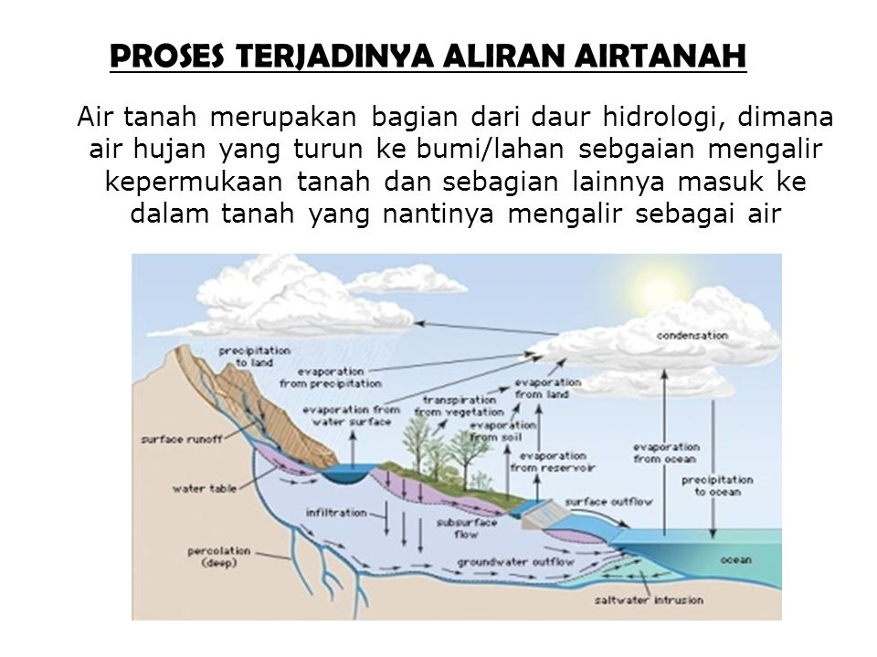PROSES TERJADINYA ALIRAN AIRTANAH Air tanah merupakan bagian dari daur hidrologi, dimana air hujan yang turun ke bumi/lahan sebgaian mengalir kepermuk