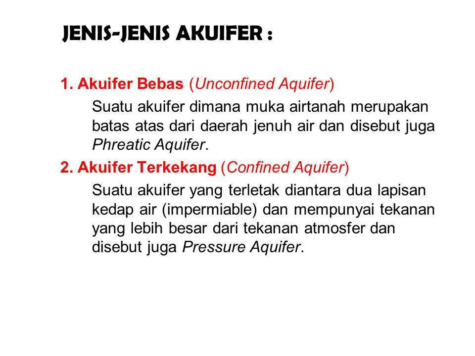 JENIS-JENIS AKUIFER : 1. Akuifer Bebas (Unconfined Aquifer) Suatu akuifer dimana muka airtanah merupakan batas atas dari daerah jenuh air dan disebut