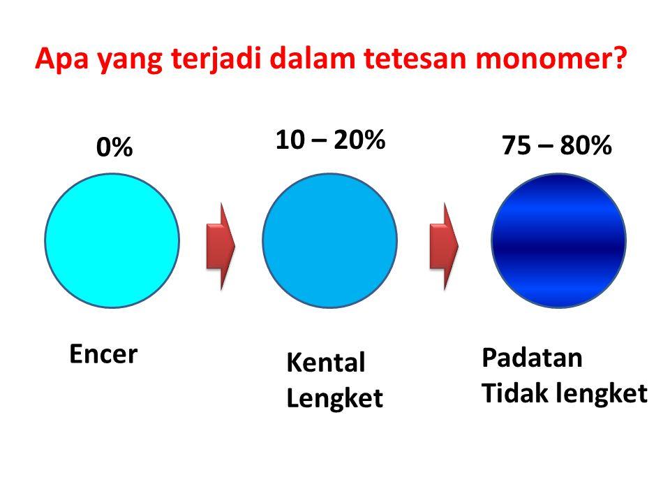 0% 10 – 20% 75 – 80% Encer Kental Lengket Padatan Tidak lengket Apa yang terjadi dalam tetesan monomer?