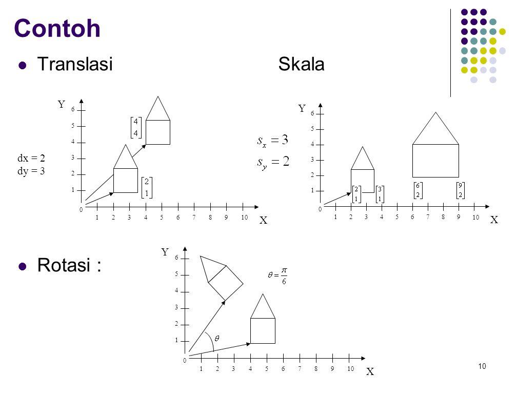 10 Contoh TranslasiSkala Rotasi : dx = 2 dy = 3 Y X 0 1 1 2 2 3 4 5 6 7 8 9 10 3 4 5 6 Y X 0 1 1 2 2 3 4 5 6 7 8 9 3 4 5 6 Y X 0 1 1 2 2 3 4 5 6 7 8 9