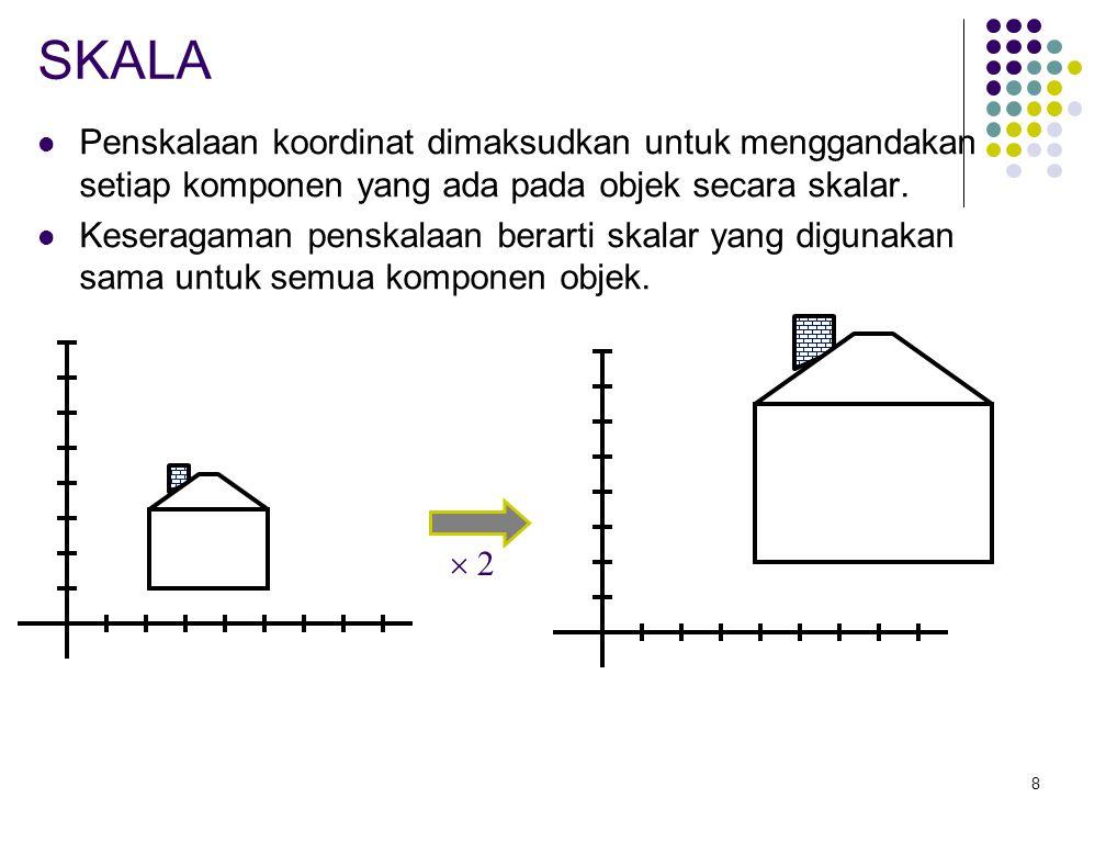 8 SKALA Penskalaan koordinat dimaksudkan untuk menggandakan setiap komponen yang ada pada objek secara skalar. Keseragaman penskalaan berarti skalar y