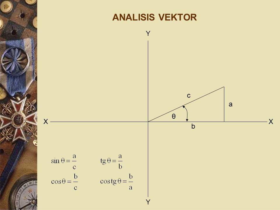 ANALISIS VEKTOR Y Y XX c a b θ