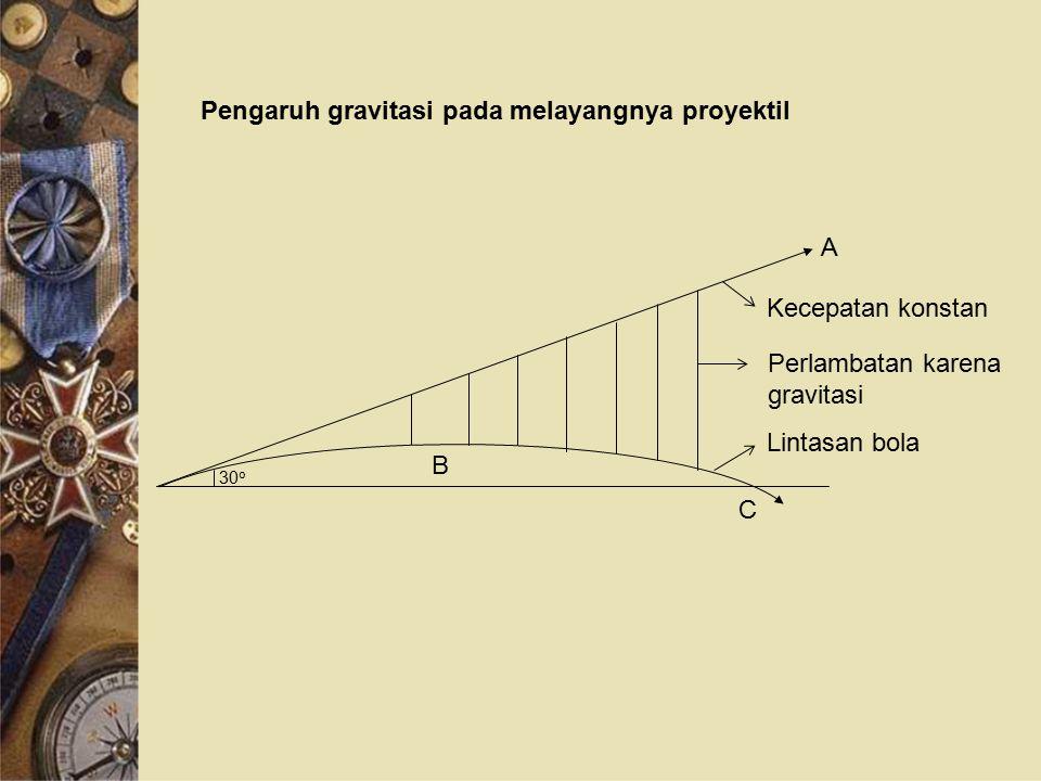 Pengaruh gravitasi pada melayangnya proyektil A B C 30 o Kecepatan konstan Perlambatan karena gravitasi Lintasan bola