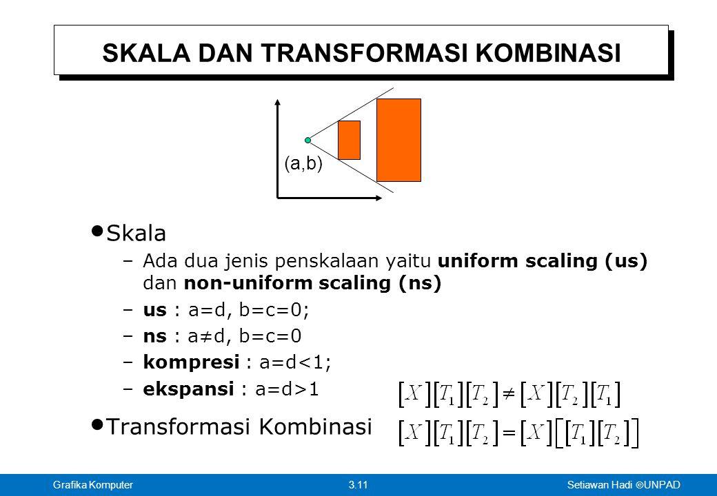 Setiawan Hadi  UNPAD 3.11Grafika Komputer SKALA DAN TRANSFORMASI KOMBINASI Skala –Ada dua jenis penskalaan yaitu uniform scaling (us) dan non-uniform scaling (ns) –us : a=d, b=c=0; –ns : a≠d, b=c=0 –kompresi : a=d<1; –ekspansi : a=d>1 Transformasi Kombinasi (a,b)