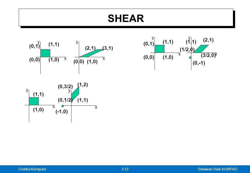 Setiawan Hadi  UNPAD 3.12Grafika Komputer SHEAR x y x y (0,0)(1,0) (1,1) (0,1) (0,0)(1,0) (3,1)(2,1) x y x y (0,0)(1,0) (1,1) (0,1) (1/2,0) (3/2,0) (2,1) (1,1) (0,-1) x y x y (-1,0) (1,0) (1,1) (0,1/2)(1,1) (1,2) (0,3/2)