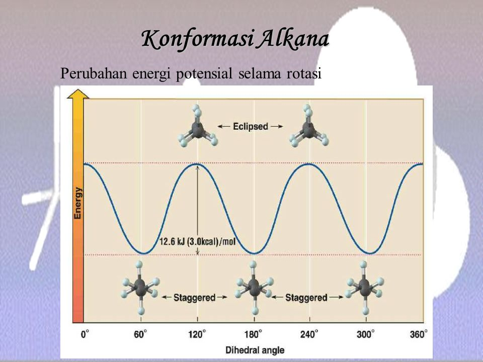 Konformasi Sikloheksana Boat conformation is less stable than the chair