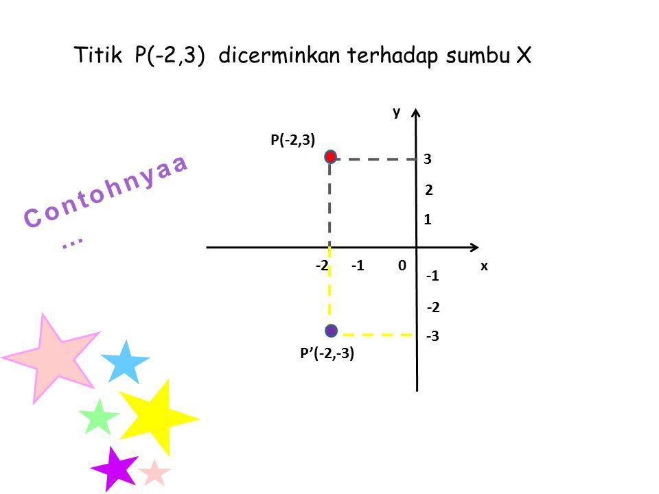 y x 0 P(x,y) P'(x,-y) Contoh… P''(x,-y) Titik P (x,y) dicerminkan pada sumbu x dan sumbu y