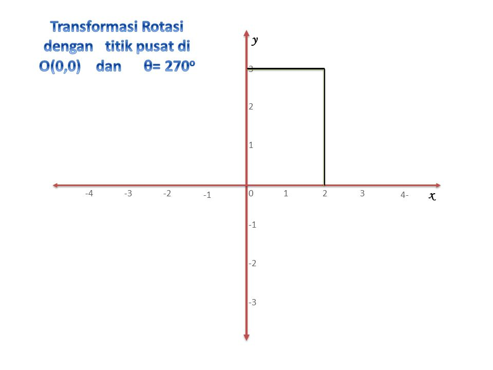 A B CD Q AB CD Q x y 1 2 3 -3 -2 0 -2-3-4 4- 321
