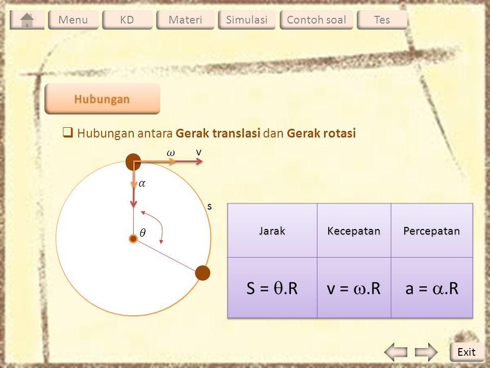  Hubungan antara Gerak translasi dan Gerak rotasi z s v a R Menu KDMateriSimulasiContoh soalTesMenu Exit