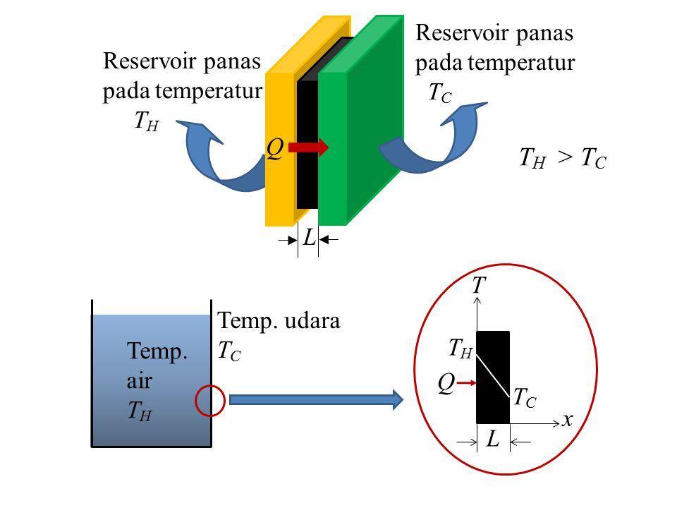Reservoir panas pada temperatur T C Reservoir panas pada temperatur T H k Q L T H > T C Temp. air T H Temp. udara T C T THTH TCTC x Q L