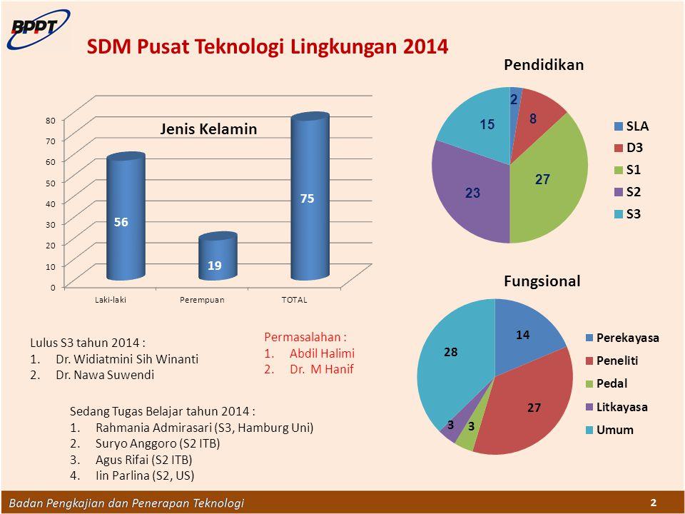 2 SDM Pusat Teknologi Lingkungan 2014 Lulus S3 tahun 2014 : 1.Dr. Widiatmini Sih Winanti 2.Dr. Nawa Suwendi Sedang Tugas Belajar tahun 2014 : 1.Rahman