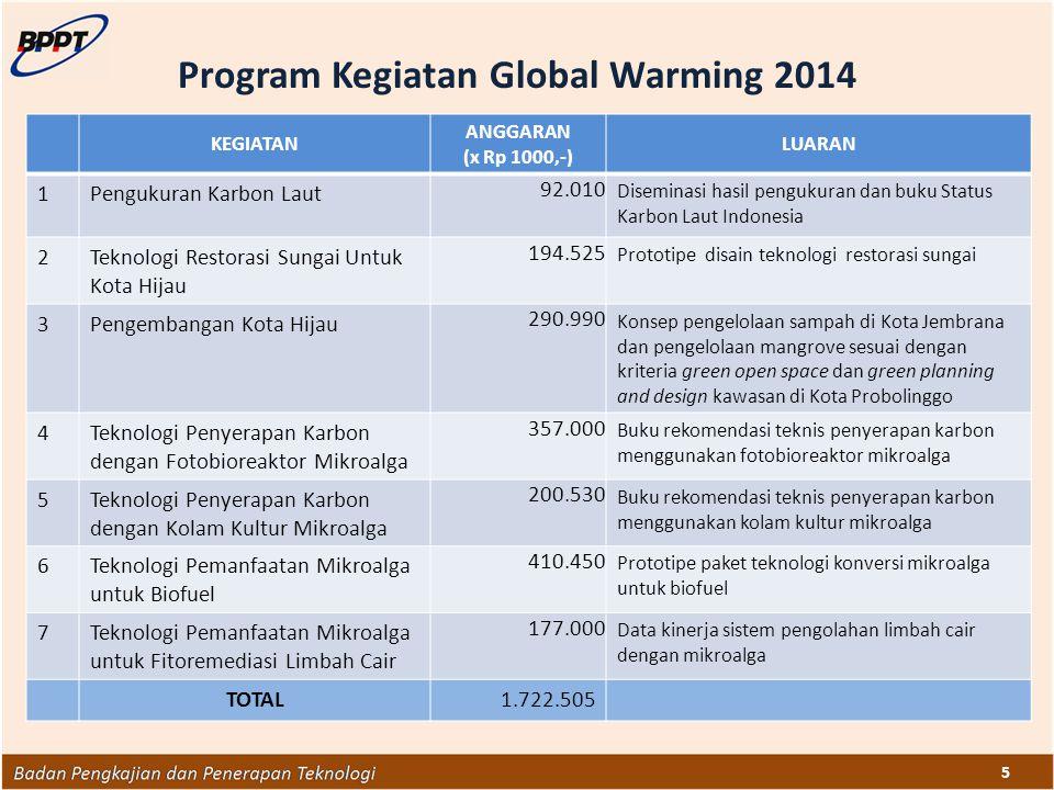 5 KEGIATAN ANGGARAN (x Rp 1000,-) LUARAN 1Pengukuran Karbon Laut 92.010 Diseminasi hasil pengukuran dan buku Status Karbon Laut Indonesia 2Teknologi R