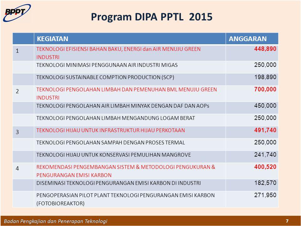 7 Program DIPA PPTL 2015 KEGIATANANGGARAN 1 TEKNOLOGI EFISIENSI BAHAN BAKU, ENERGI dan AIR MENUJU GREEN INDUSTRI 448,890 TEKNOLOGI MINIMASI PENGGUNAAN