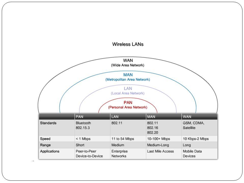 Komponen WLAN 5.