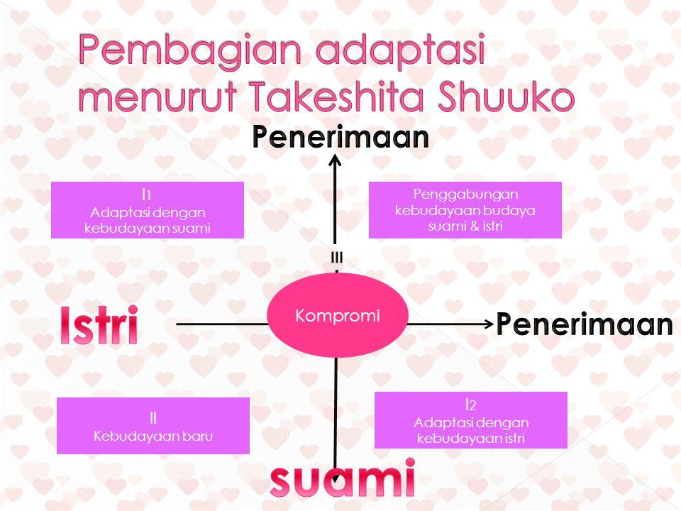 I 1 Adaptasi dengan kebudayaan suami Penggabungan kebudayaan budaya suami & istri II Kebudayaan baru I 2 Adaptasi dengan kebudayaan istri Kompromi