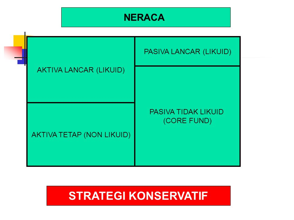 AKTIVA LANCAR (LIKUID) AKTIVA TETAP (NON LIKUID) PASIVA LANCAR (LIKUID) PASIVA TIDAK LIKUID (CORE FUND) STRATEGI KONSERVATIF NERACA