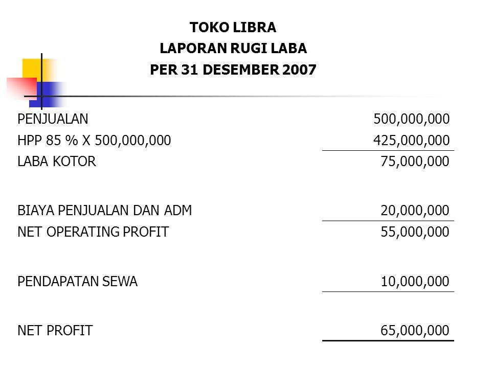 TOKO LIBRA LAPORAN RUGI LABA PER 31 DESEMBER 2007 PENJUALAN500,000,000 HPP 85 % X 500,000,000425,000,000 LABA KOTOR75,000,000 BIAYA PENJUALAN DAN ADM2