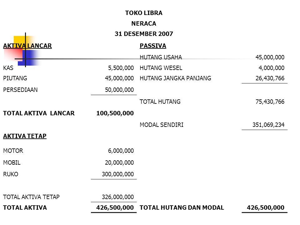 TOKO LIBRA NERACA 31 DESEMBER 2007 AKTIVA LANCARPASSIVA HUTANG USAHA45,000,000 KAS5,500,000HUTANG WESEL4,000,000 PIUTANG45,000,000HUTANG JANGKA PANJAN