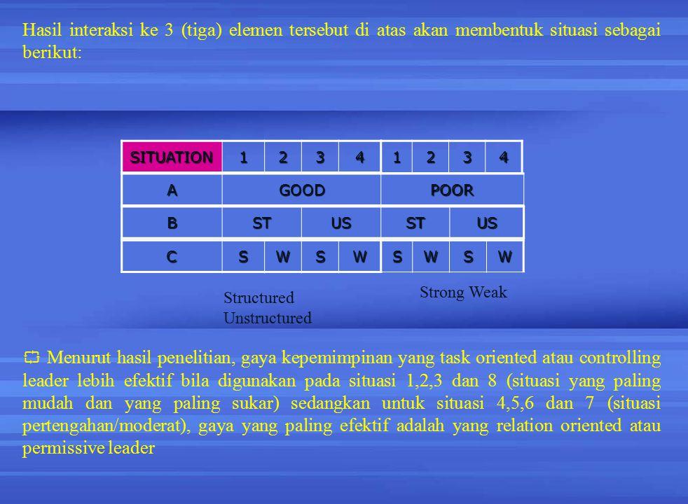 SITUATION12341234 AGOODPOOR BSTUSSTUS CSWSWSWSW Structured Unstructured Strong Weak Hasil interaksi ke 3 (tiga) elemen tersebut di atas akan membentuk