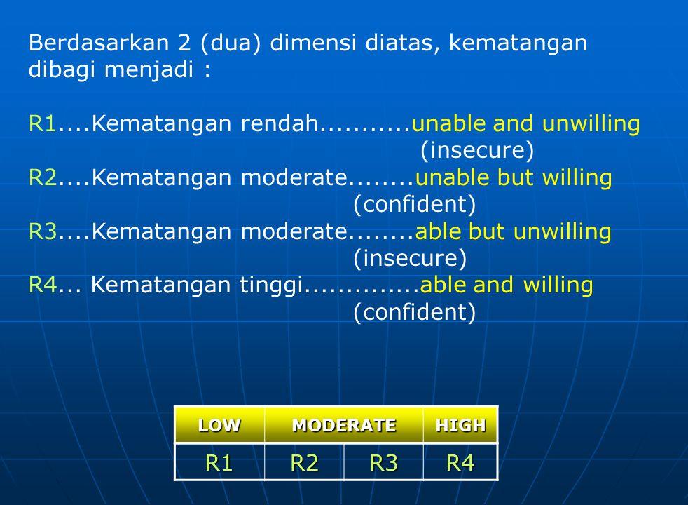 Berdasarkan 2 (dua) dimensi diatas, kematangan dibagi menjadi : R1....Kematangan rendah...........unable and unwilling (insecure) R2....Kematangan mod
