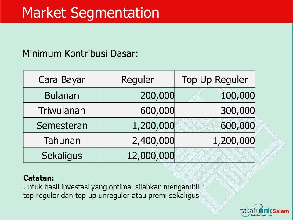 Market Segmentation Minimum Kontribusi Dasar: Catatan: Untuk hasil investasi yang optimal silahkan mengambil : top reguler dan top up unreguler atau p