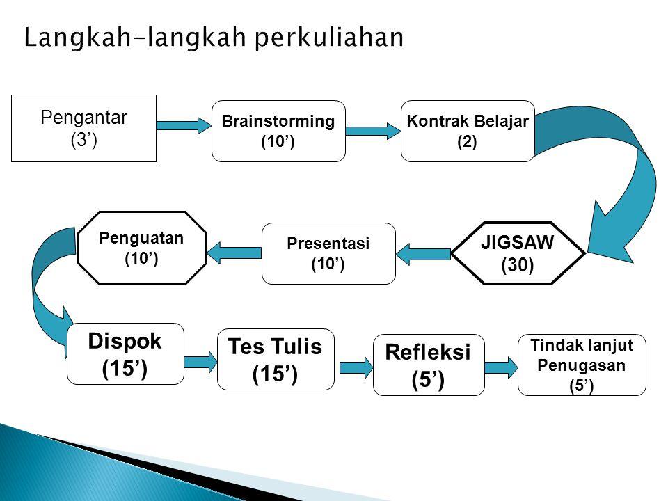 Pengantar (3') Brainstorming (10') Kontrak Belajar (2) Presentasi (10') JIGSAW (30) Penguatan (10') Dispok (15') Tindak lanjut Penugasan (5') Refleksi