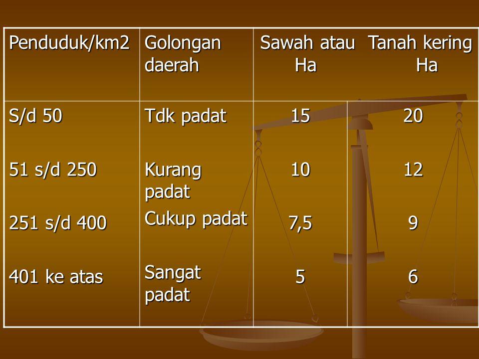Penduduk/km2 Golongan daerah Sawah atau Tanah kering Ha Ha S/d 50 51 s/d 250 251 s/d 400 401 ke atas Tdk padat Kurang padat Cukup padat Sangat padat 1