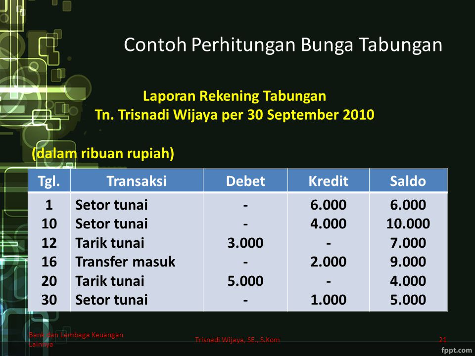 Contoh Perhitungan Bunga Tabungan Trisnadi Wijaya, SE., S.Kom21 Tgl.TransaksiDebetKreditSaldo 1 10 12 16 20 30 Setor tunai Tarik tunai Transfer masuk