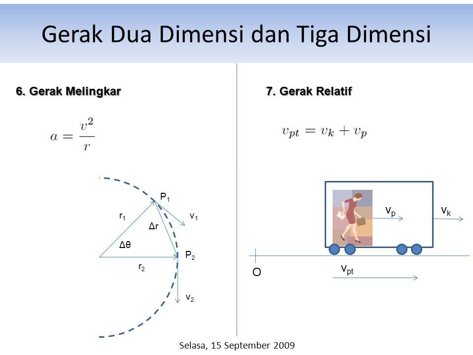 Gerak Dua Dimensi dan Tiga Dimensi 6. Gerak Melingkar Δθ r1r1 r2r2 ΔrΔr v1v1 v2v2 P1P1 P2P2 7. Gerak Relatif O vpvp vkvk v pt Selasa, 15 September 200