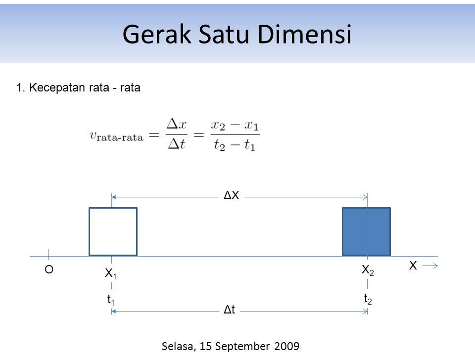 Gerak Satu Dimensi 1. Kecepatan rata - rata O X1X1 X2X2 ΔXΔX X Selasa, 15 September 2009 ΔtΔt t1t1 t2t2
