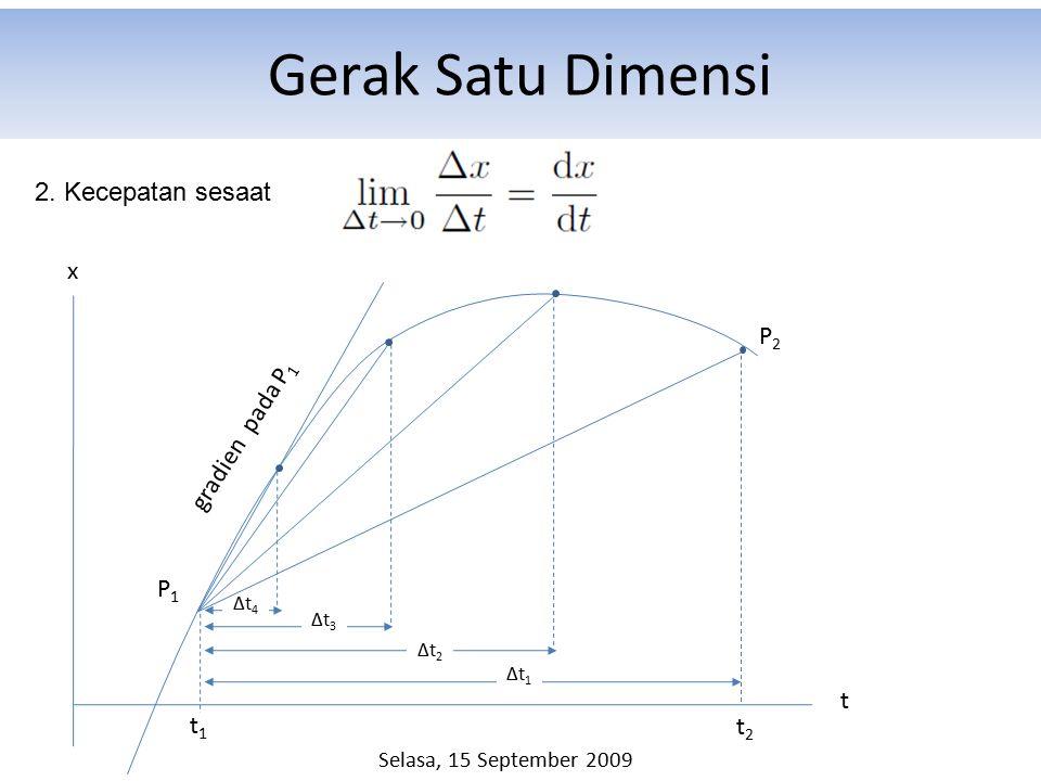 Gerak Satu Dimensi x t t1t1 t2t2 Δt1Δt1 Δt2Δt2 Δt3Δt3 Δt4Δt4 gradien pada P 1 P1P1 P2P2 2. Kecepatan sesaat Selasa, 15 September 2009