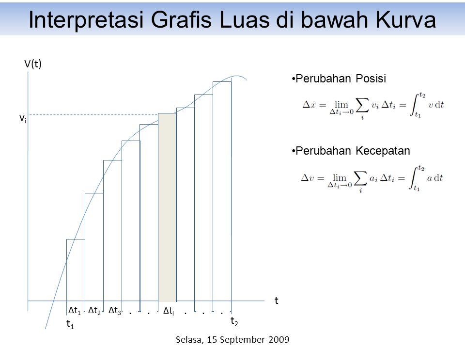 V(t) t Δt2Δt2 t1t1 Δt1Δt1 Δt3Δt3 t2t2..... vivi Interpretasi Grafis Luas di bawah Kurva Perubahan Posisi Perubahan Kecepatan ΔtiΔti Selasa, 15 Septemb