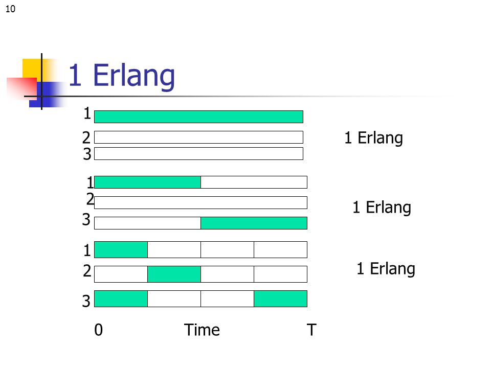 10 1 Erlang 1 2 3 1 2 3 1 2 3 Time0T