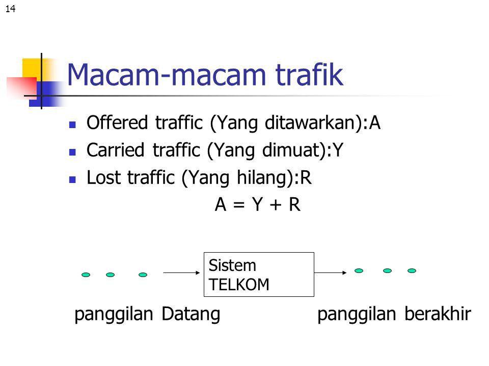 14 Macam-macam trafik Offered traffic (Yang ditawarkan):A Carried traffic (Yang dimuat):Y Lost traffic (Yang hilang):R A = Y + R panggilan Datang pang